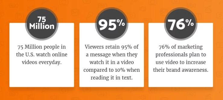 video marketing statistics - inbound marketing strategies