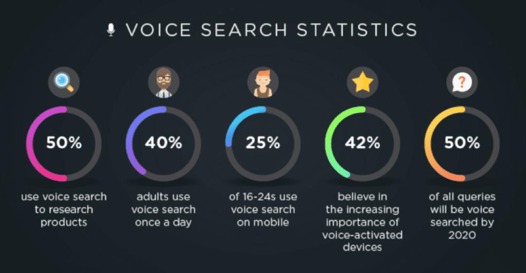 inbound marketing strategies - voice search statistics