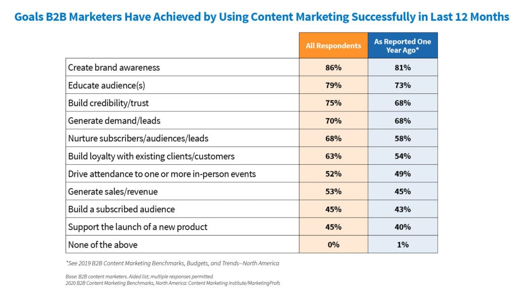 Content marketing importance statistics - inbound marketing for directory site