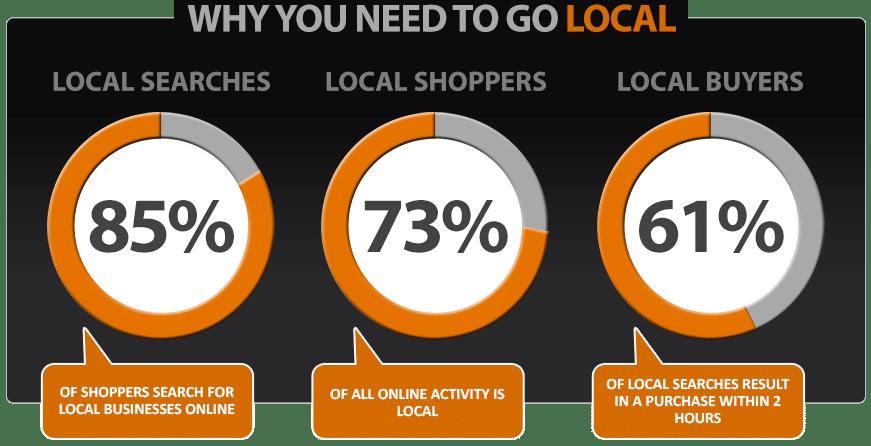 local SEO importance - inbound marketing