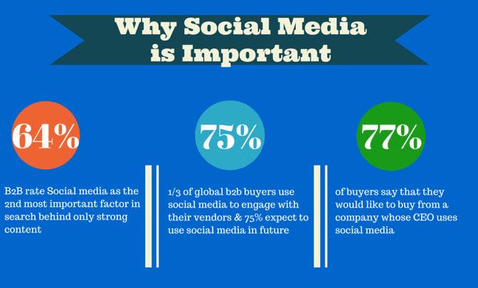 social media importance - inbound marketing for business directory