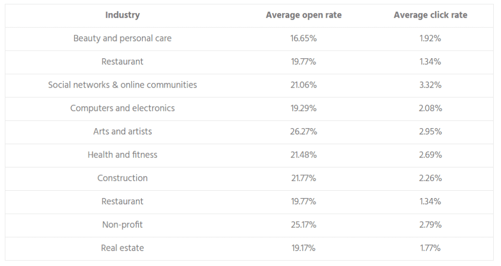 email open rates and click-through rates