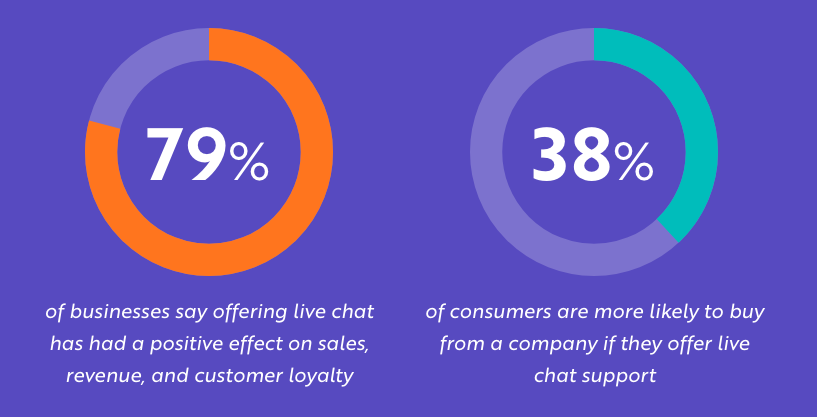 importance of live chat in a business directory solution